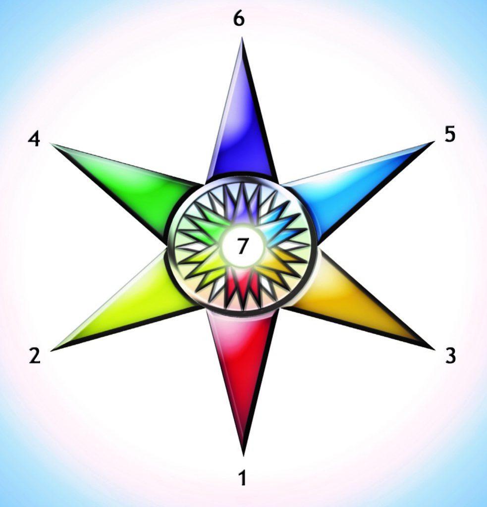 Stjernediagram af Roberto Assagioli