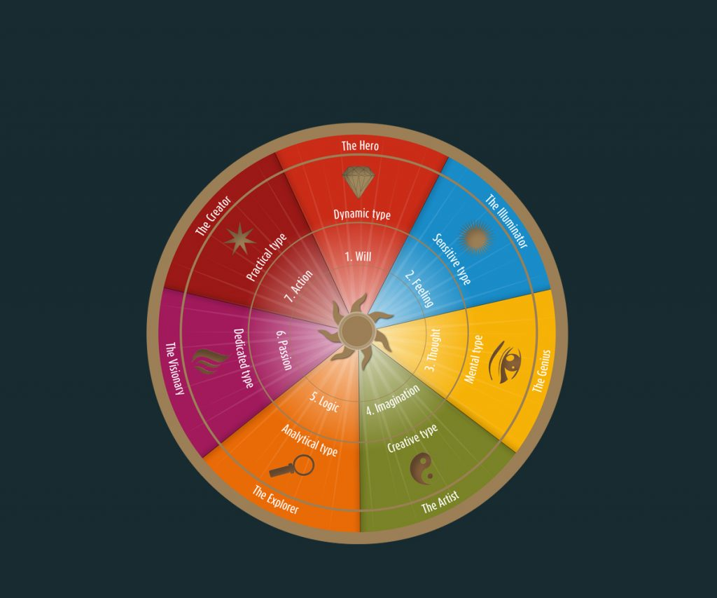 Energy Psychology and the seven energy types