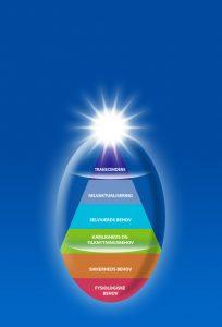 Roberto Assagioli's Ovaldiagram og Maslows behovspyramide