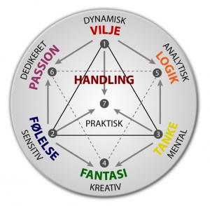 Energipsykologi: De syv psykologiske funktioner - Cirkeldiagram