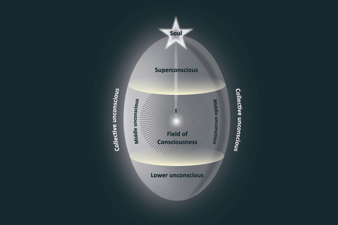 Assagioli's egg-diagram