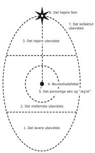 Roberto Assagioli's ovaldiagram