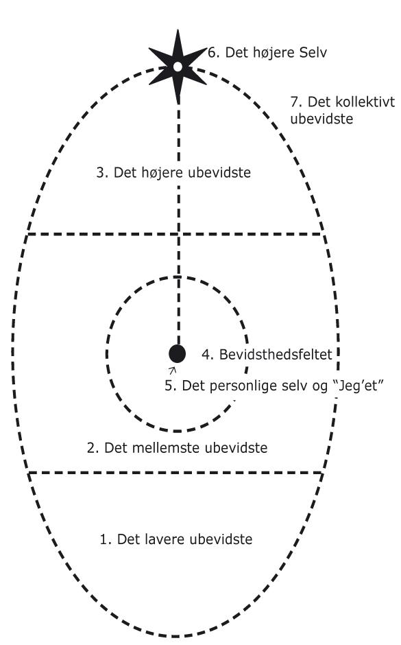 Roberto Assagioli og ovaldiagrammet