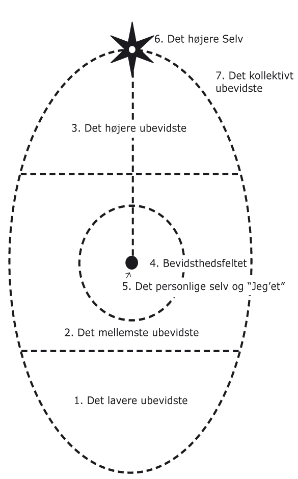Roberto Assagioli ovaldiagram
