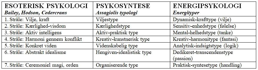 Energityper og deres forskellige navne