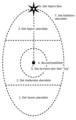 Assagiolis ovaldiagram