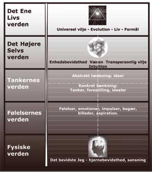 Psykosyntese og de fem bevidsthedsniveauer