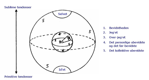 Robert Desoilles diagram