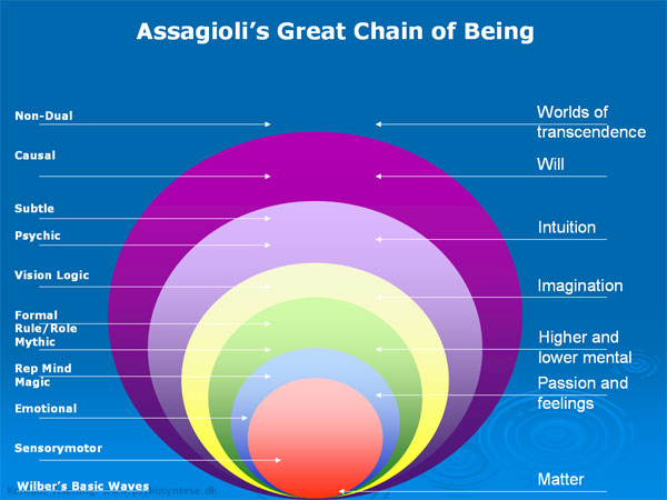 Roberto Assagioli's Great Chain of Being