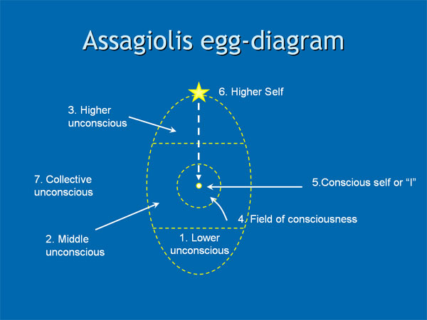 Roberto Assagioli's Egg-diagram