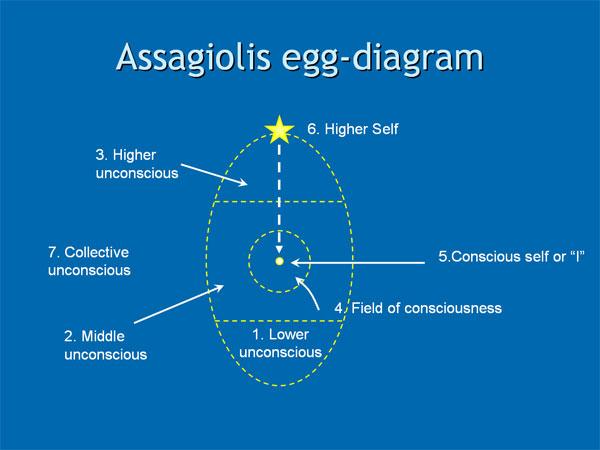 Roberto Assagioli's Egg-diagram