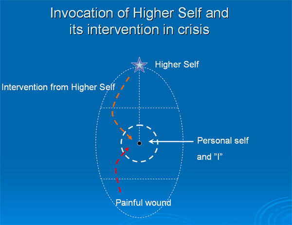 The intervention of the higher Self