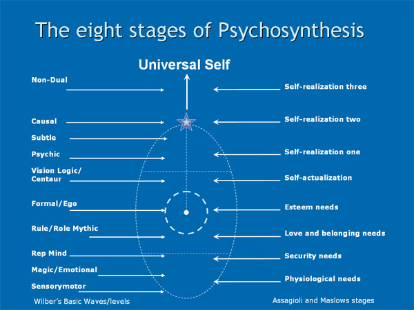 The eight stages of psychosynthesis