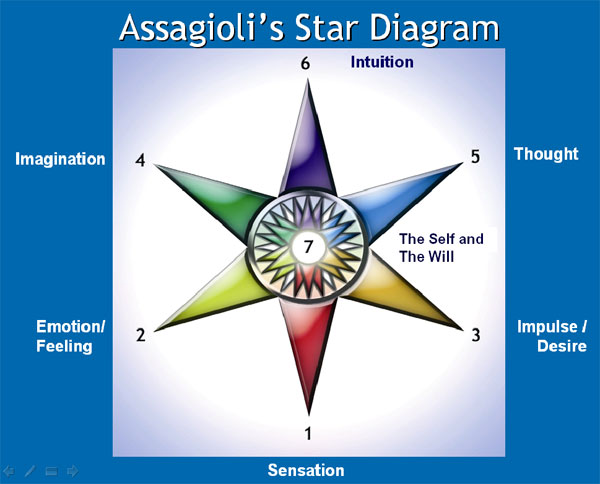 Roberto Assagioli's Star diagram