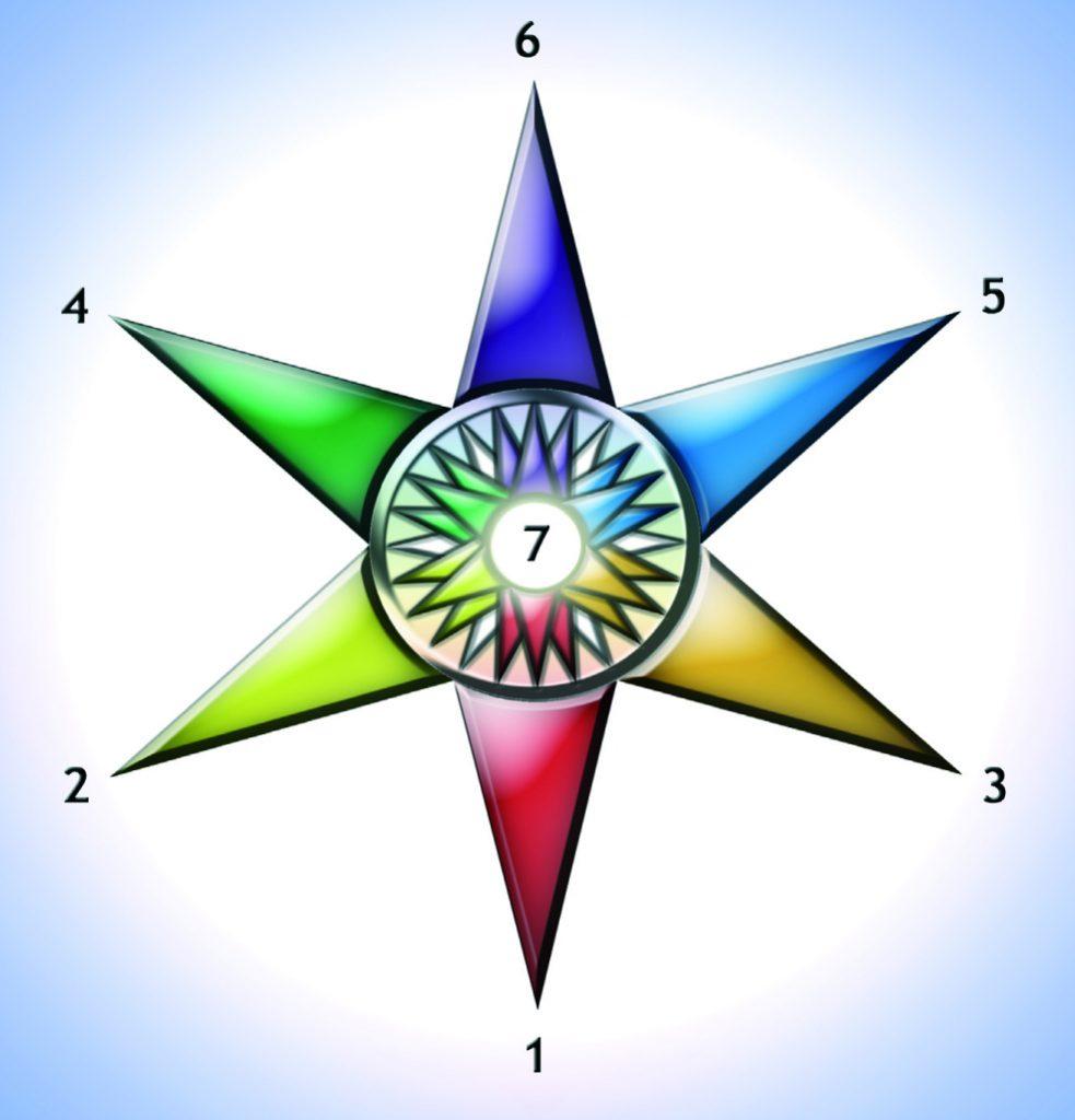 Psykosyntesens stjernediagram