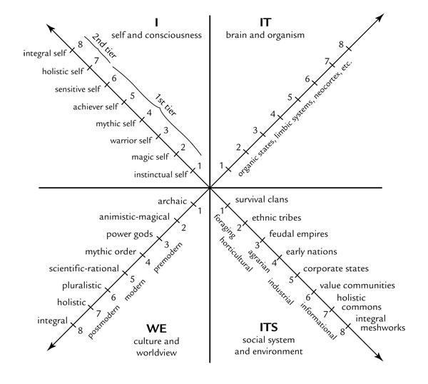 Ken Wilbers AQAL Diagram
