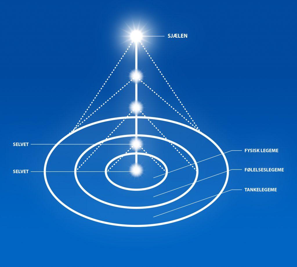 Selvets evolutionære rejse mod sjælen