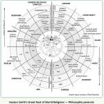 Psykosyntesen og Evolutionær Panenteisme