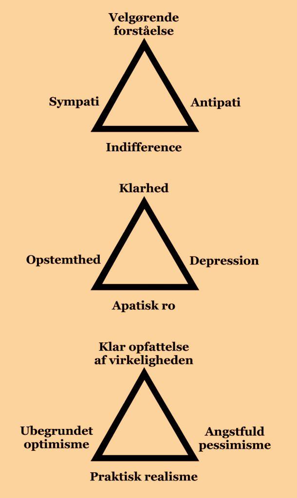 Modsætninger og deres syntese