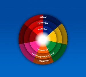 Energipsykologiens tre niveauer