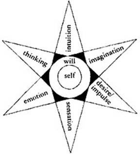 Assagiolis stardiagram