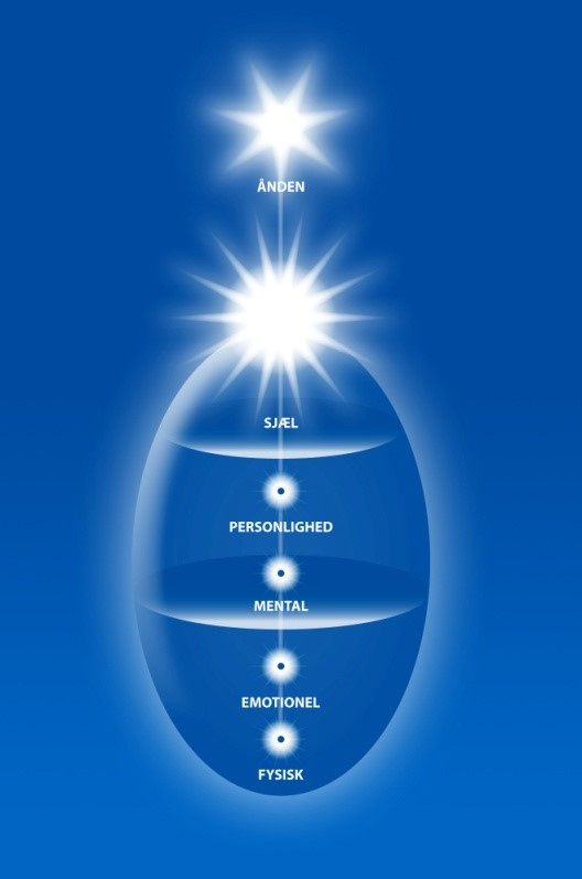 Assagiolis ovaldiagram - stadier af bevidsthed