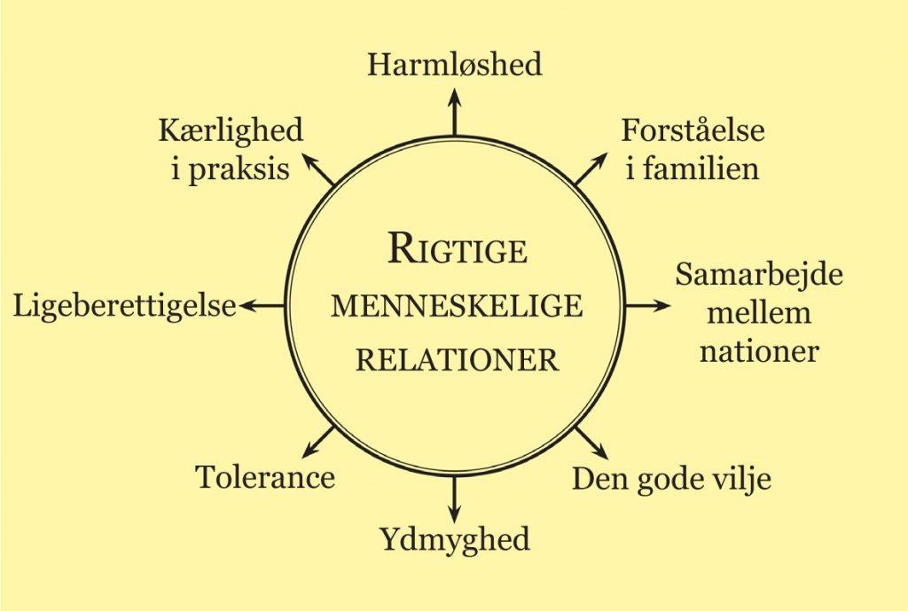 Rette menneskelige relationer