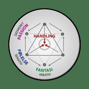 Energityper: integration af handling