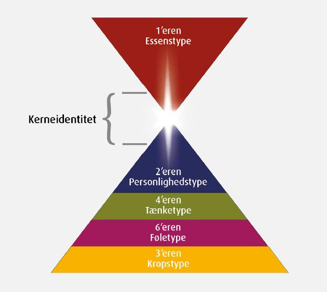 Menneskets fem psykologiske niveauer