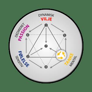 Energityper: integration af tanke
