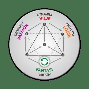 Energityper: integration af fantasi