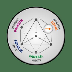 Energityper: integration af logik