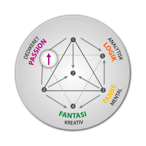 Energityper: integration af passion