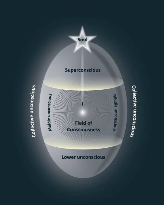 Roberto Assagiolis Egg-Diagram