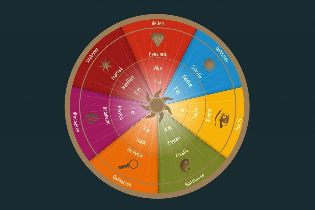 Energipsykologi og de syv typer