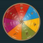 Energipsykologi - de syv typer