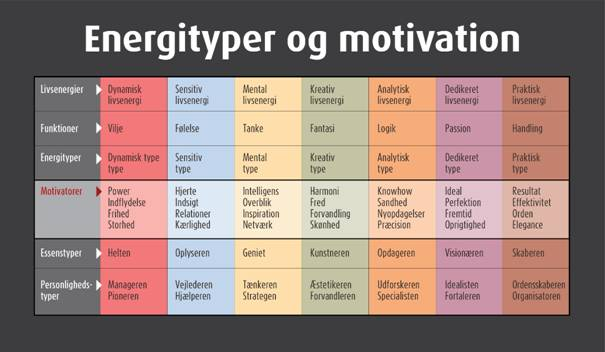 Energityper og motivation