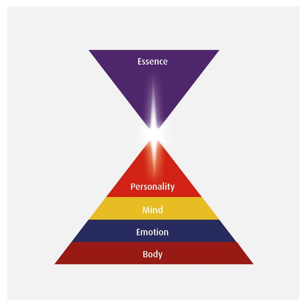 Energy Psychology - five levels of consciousness