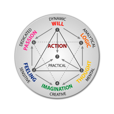 Seven Psychological Functions