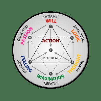 Seven Psychological Functions