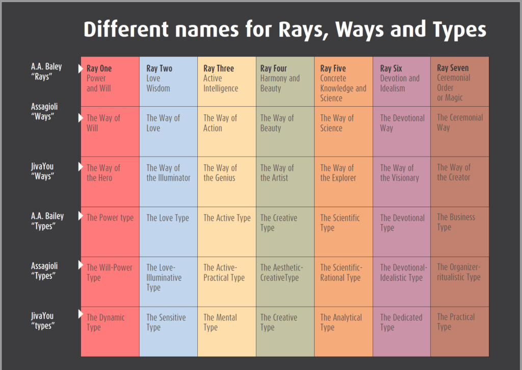 seven rays, ways and types