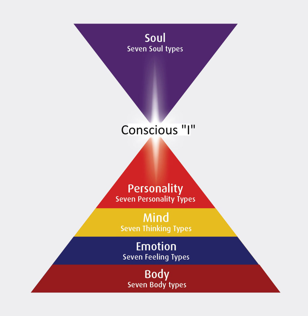The five psychological levels