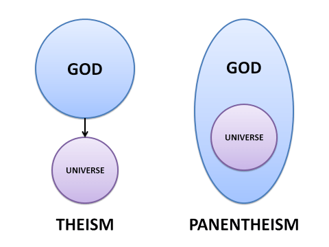 Panentheism in psychology