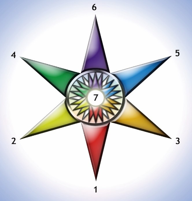 The Star Diagram of Psychosynthesis