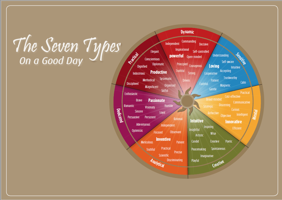 The seven types on a good day
