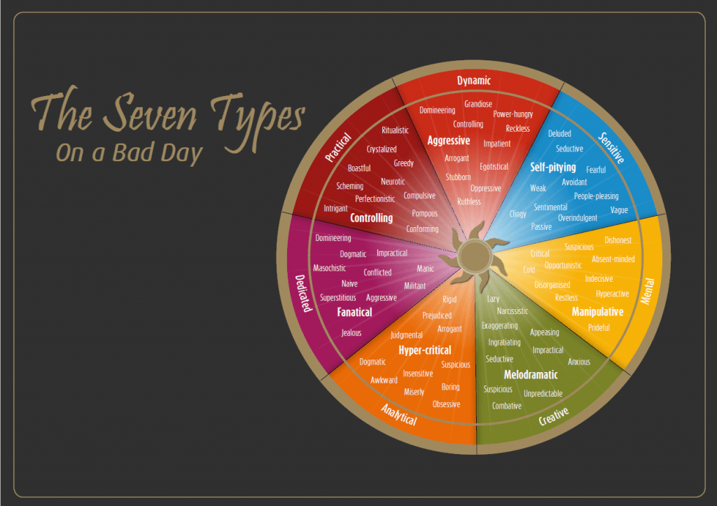 the seven types on a bad day