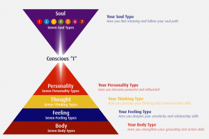 Five Levels Types of Personality