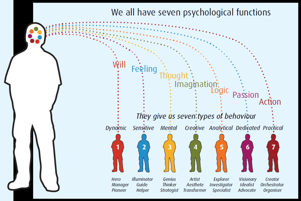 Diagram 4. How the seven psychological functions becomes the seven types and associated archetypes.