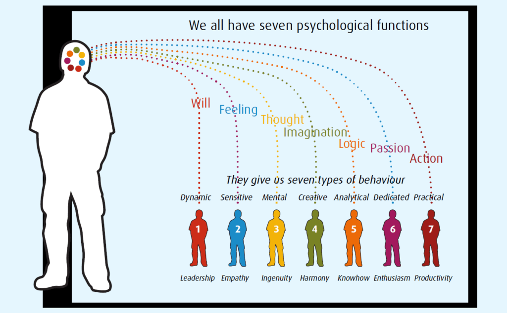 Seven psychological functions, seven types
