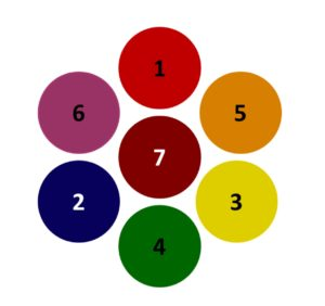 The color circle and seven psychological functions